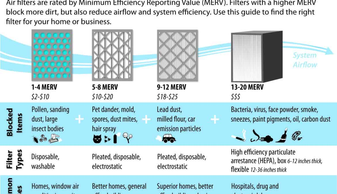 When do I really need to change my air filter?