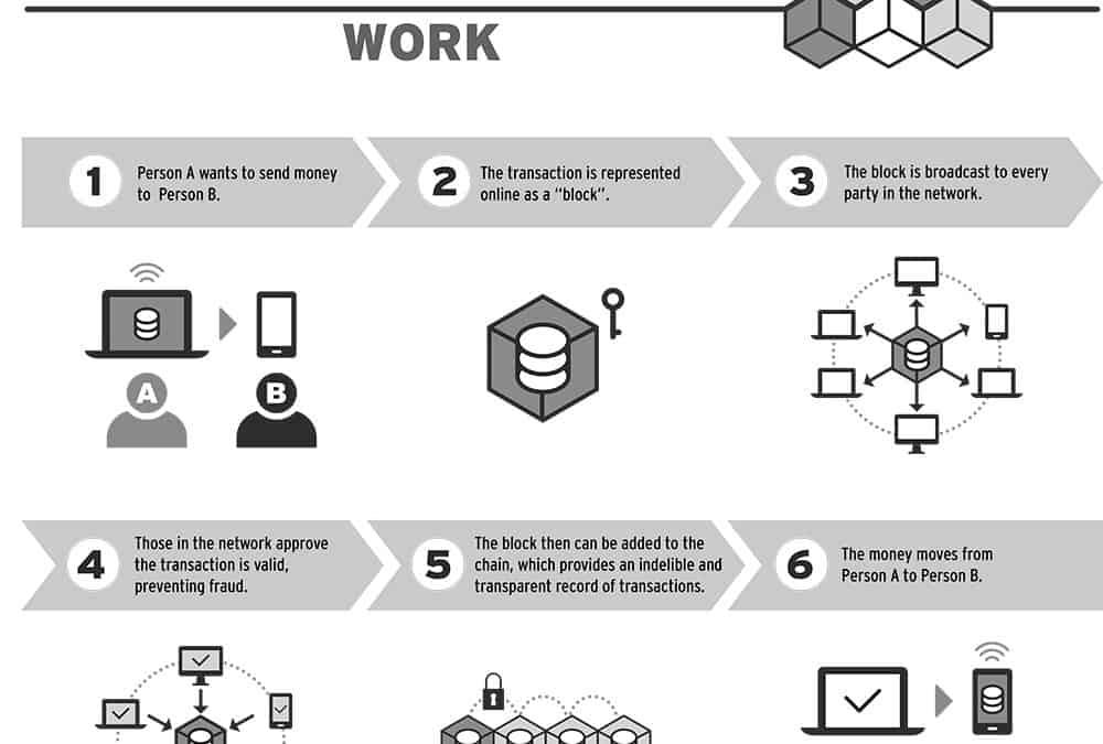 Tech trend to watch: blockchain